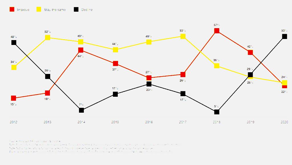 글로벌 CEO들의 2020년 경제 전망, Graph by PwC