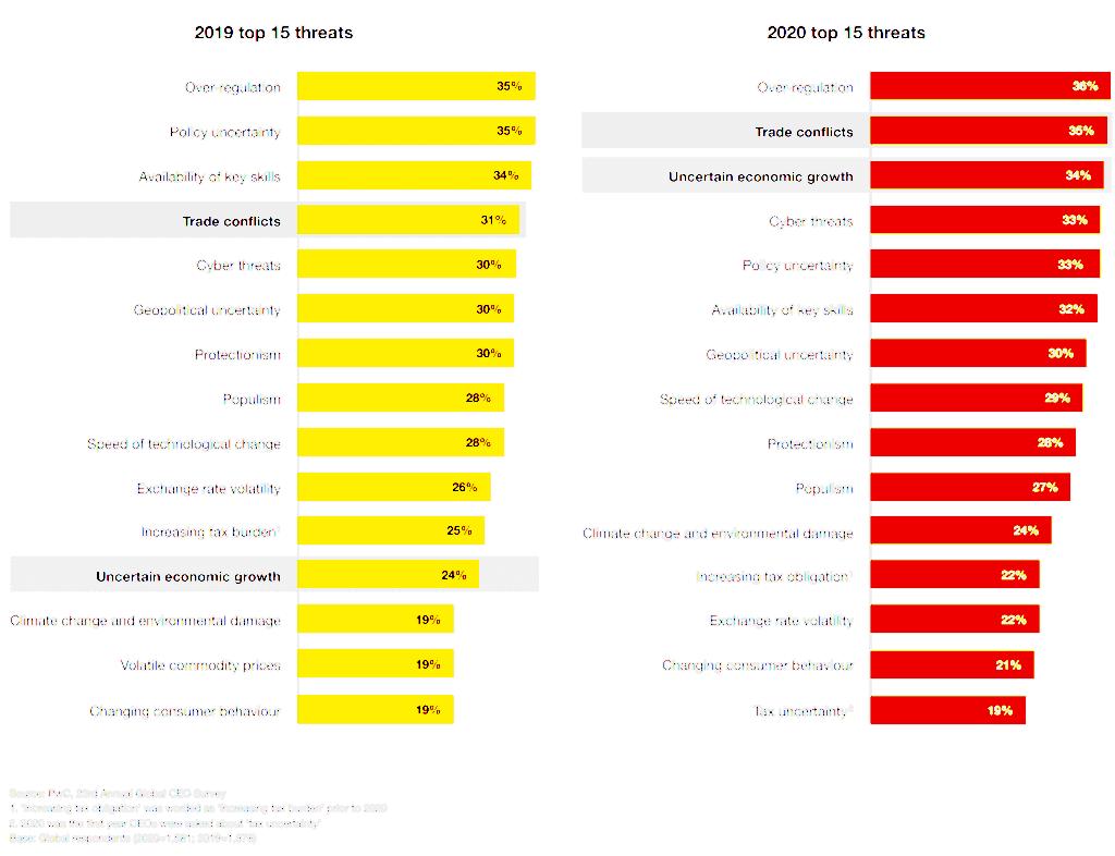 글로벌 CEO들이 생각하는 위협, 2019년과 2020년 비교, Graph by PwC