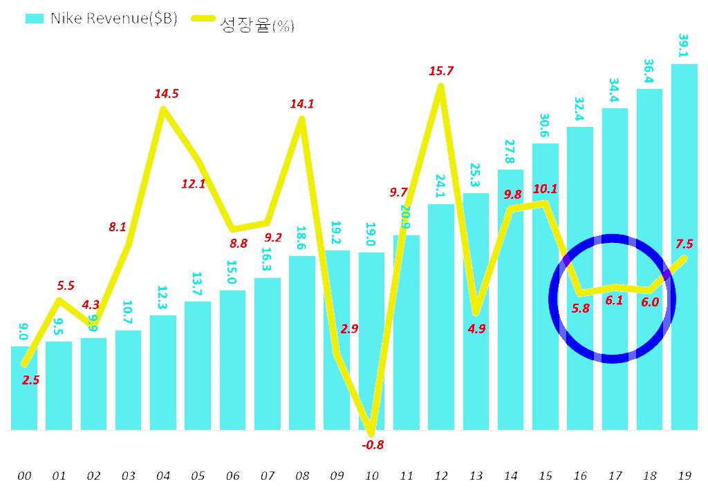 나이키 회계연도별 매출액 추이, Nike revenue by Fiscal year, Graph by Happist