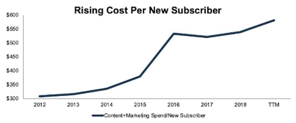 넷플릭스 가입자 1명당 유치 비용(콘텐츠 제작 비용 + 마케팅 비용) 증가 추이