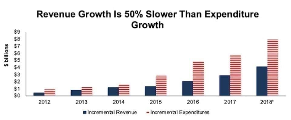 넷플릭스 매출 증가와 콘텐츠 투자 증가 비교