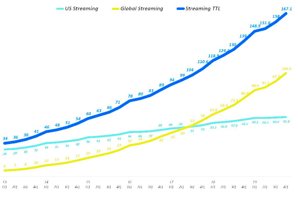 넷플릭스 분기별 스트리밍 서비스 유료 구독자 수 추이(2013년 1분기 ~ 2019년 4분기), Quarterly Netflix Streaming Service Global Subscriber additions(M), Graph by Happist