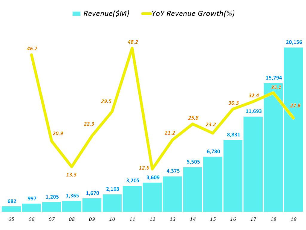 넷플릭스 연도별 매출 및 성장율 추이, Graph by Happist