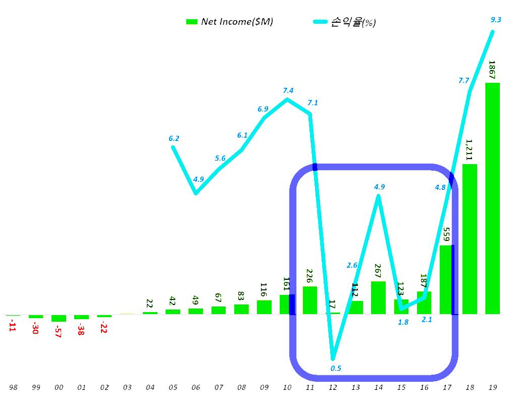 넷플릭스 연도별 순이익 및 순이익율 추이,  Graph by Happist