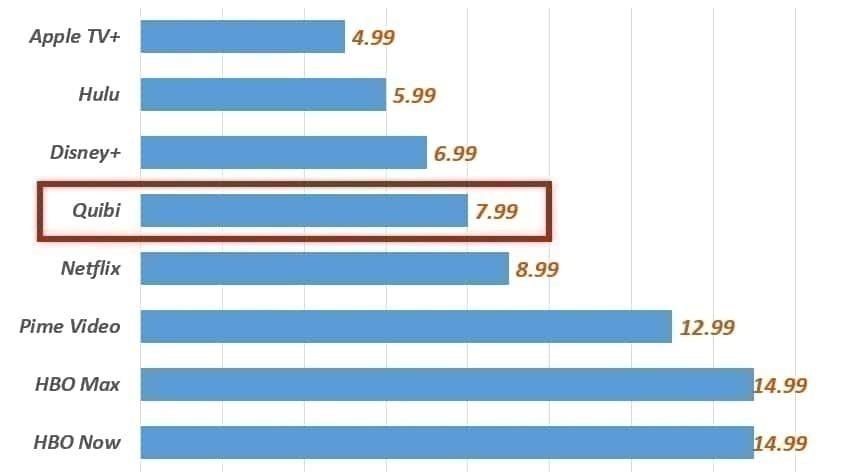 동영상 스트리밍 서비스별 가격 비교, Graph by Happist