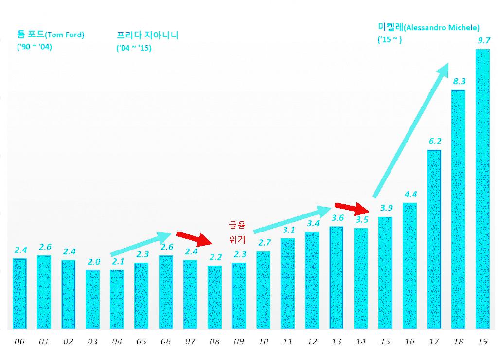 명품업체 구찌 연도별 매출 추이(2010년 ~ 2019년) 및 크이에이티브 디렉터