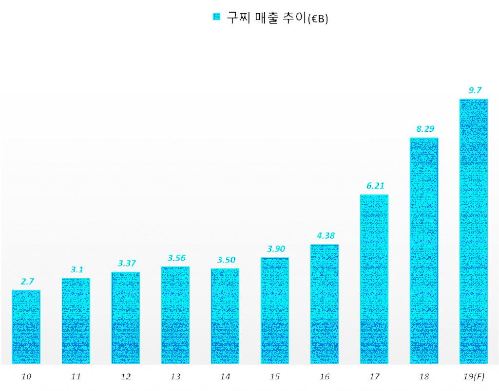 명품업체 구찌 연도별 매출 추이(2010년 ~ 2019년)