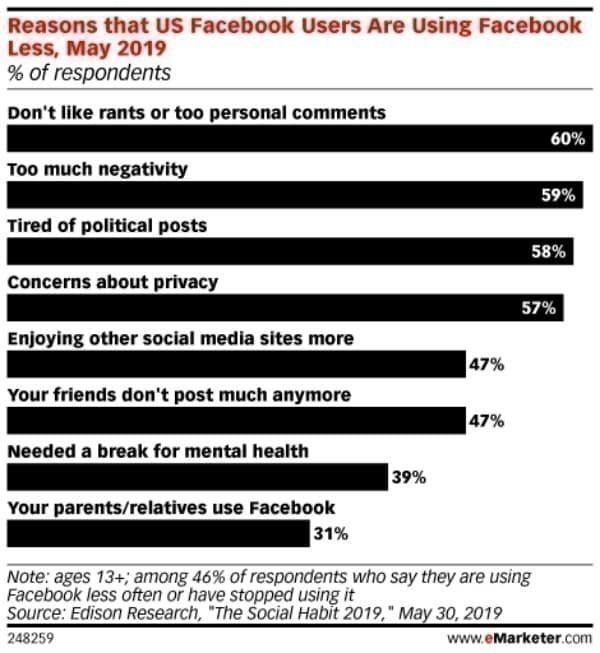미국 페이북 사용자들이 페이스북을 덜 사용하는 이유