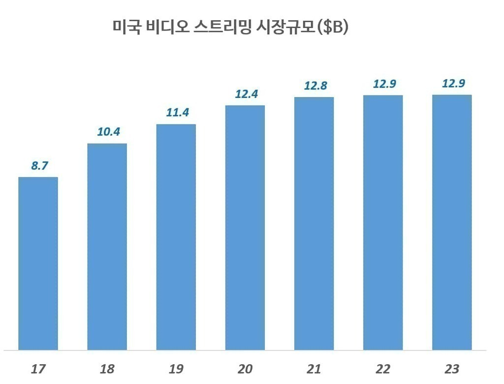 미국 비디오 스트리밍 시장 규모 추이($B), Data from Statist, Graph by Happist