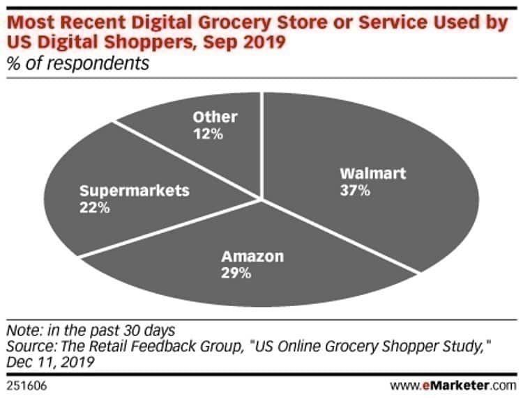 미국 소비자중 최근 온라인 식음료 구입 장소,  2019년 9월 미국 리테일 피드백 그룹(The Retail Feedback Group) 조사 결과