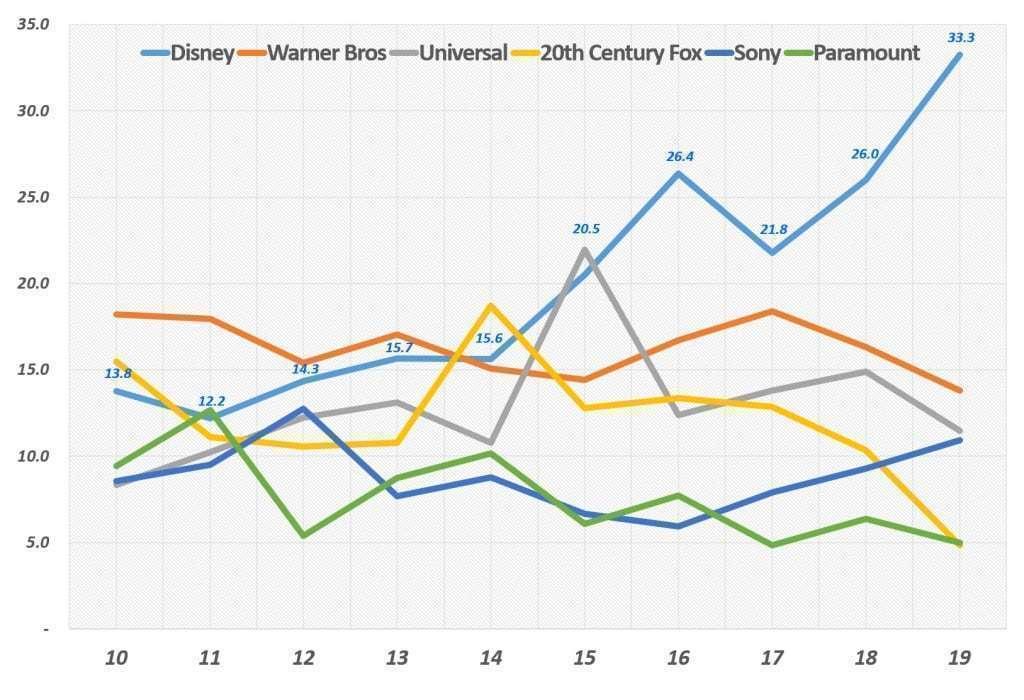 미국 영화시장에서 각 영화사별 점유율 추이, Data from MOJO, Graph Happist