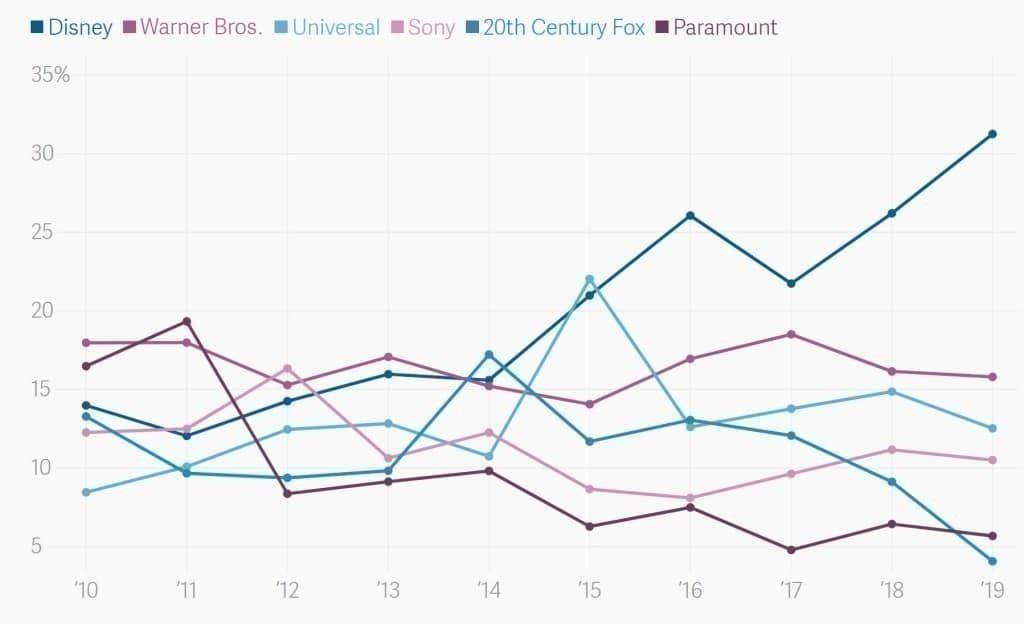 미국 영화시장에서 각 영화사별 점유율 추이, Graph bu ATRAS