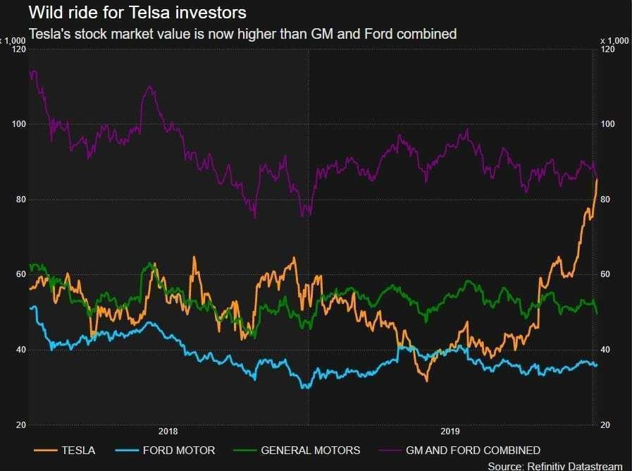미국 자동차 메이커별 시가총액 추이,이제 테슬라는 GM과 포드 시가총액을 합한 것보다 더많은 시가총을 가진 회사가 되었다, Historical Market Caps