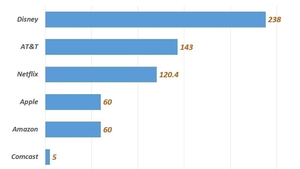 미국 주요 업체별 콘텐츠 투자비, Data Source fron fool.com, Graph by Happist