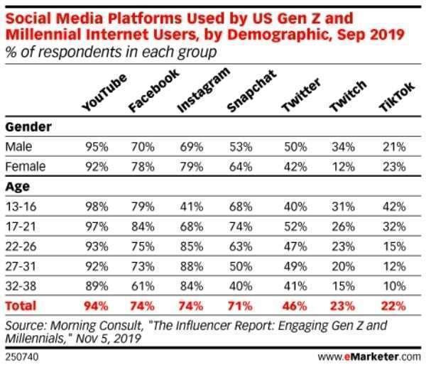 미국 Z세대와 밀레니얼 세대의 소셜 미디어 사용 현황, Graph from eMaketer