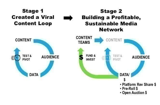 버즈피드 미디어 네트워크 구축 단계