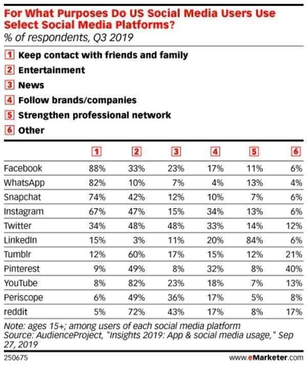 소셜 미디어 사용자들은 소셜 미디어별 사용 목적이 어떻게 다른까, Graph by eMarketer