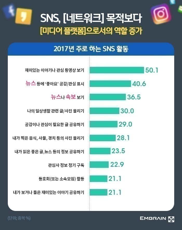 소셜 미디어 이용 목적, 오픈애드 조사 결과. 2017-08-23