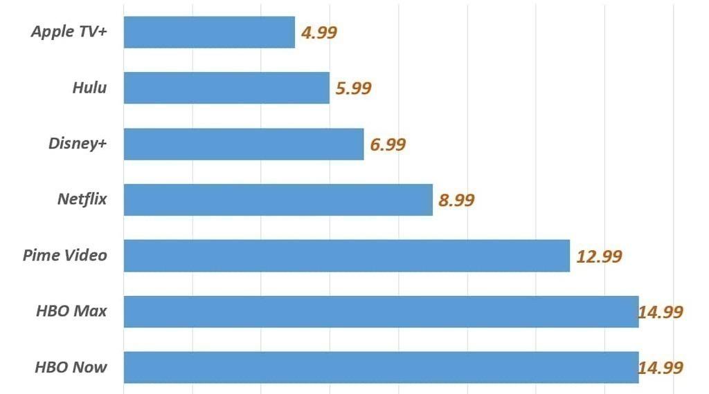 스트리밍 업체별 월 구독료(단위 - US Dollar), Graph by Happist