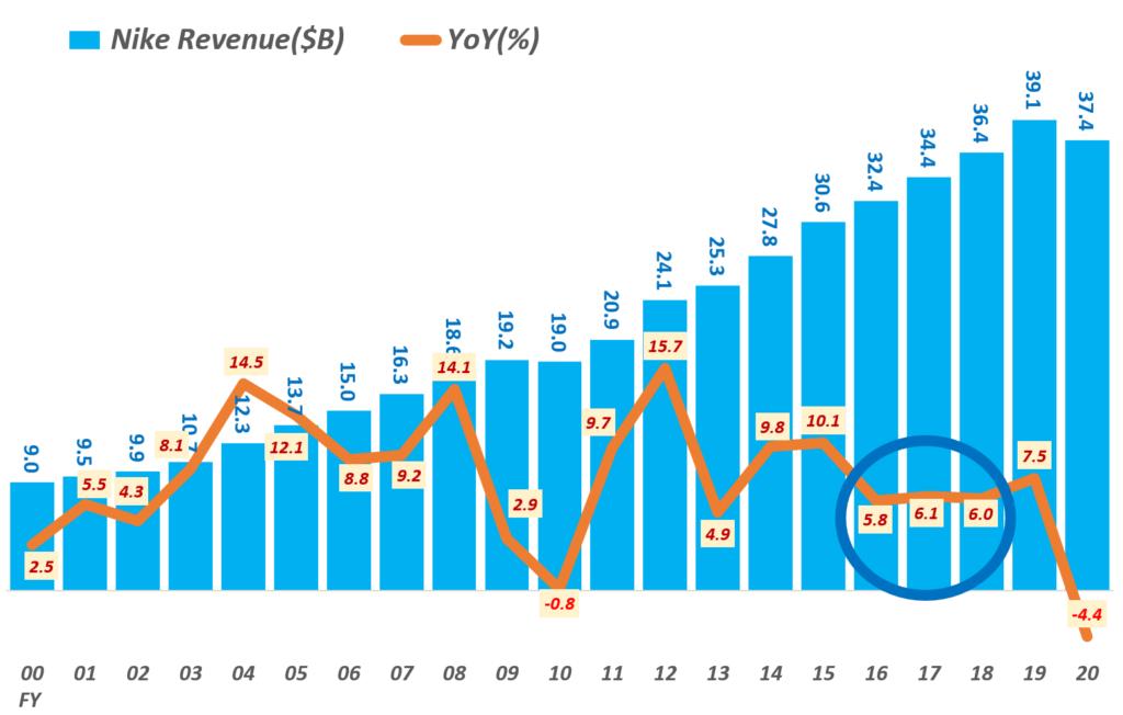 연도별 나이키 매출 및 성장율 추이( ~ FY2020) , Nike revenue by Fiscal year, Graph by Happist