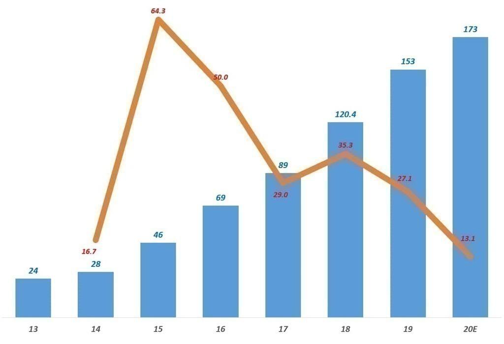 연도별 넷플릭스 오리널 콘텐츠 투자비 및 증가율 추이, Graph by Happist