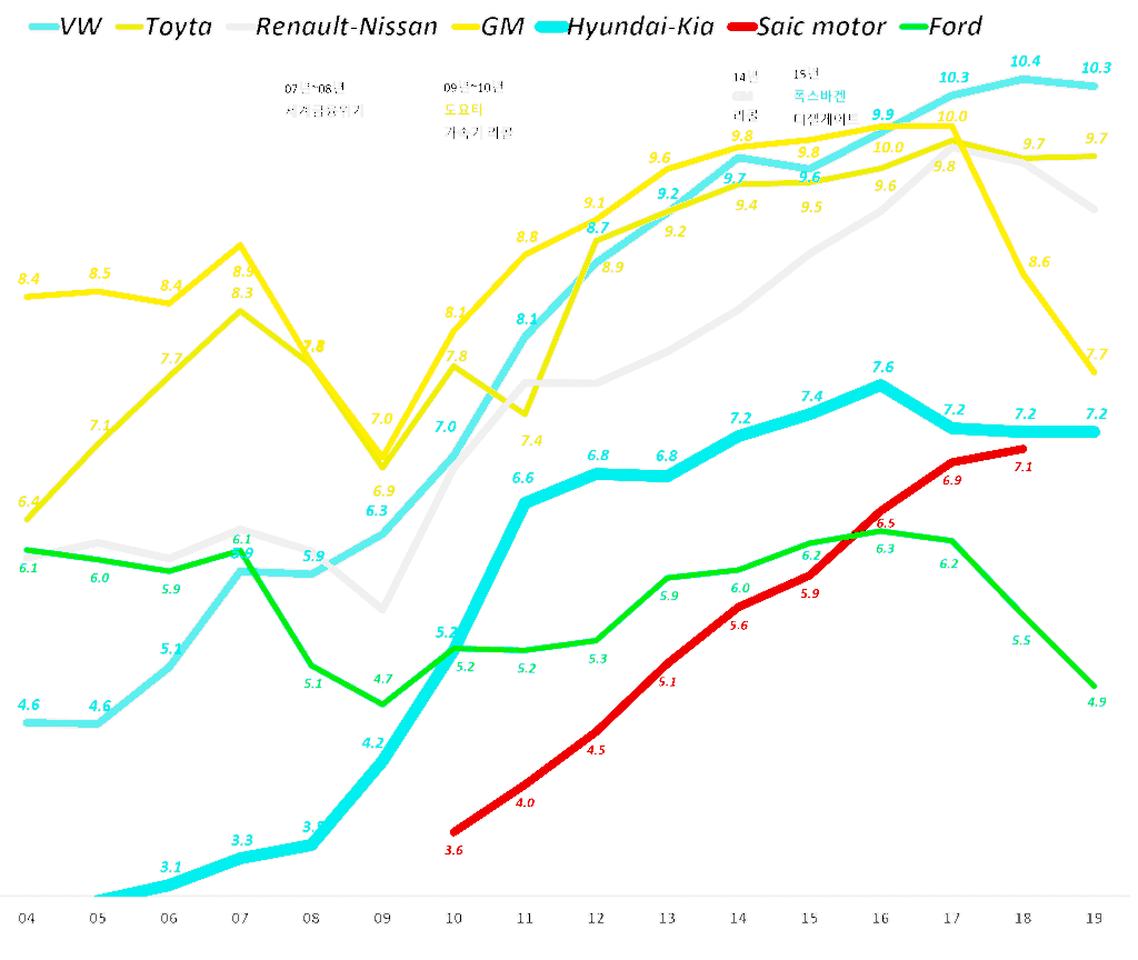 연도별 메이커별 자동차 판매량 추이 그래프, Data Source(2004~2018 from MarkLine Data, 2019 from Focus2Move, Graph by Happist