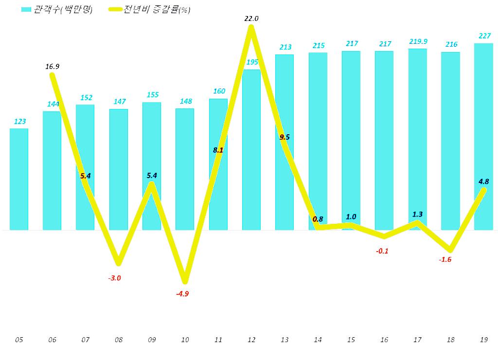 연도별 한국 영화관람객 증가 추이(2005년 ~ 2019년), Graph by Happist