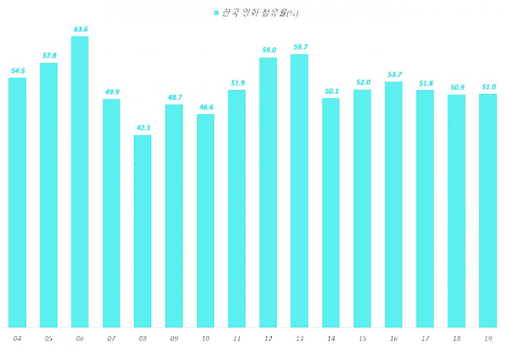 연도별 한국 영화 관객 점유율 추이(2004년 ~ 2019년), Graph by Happist