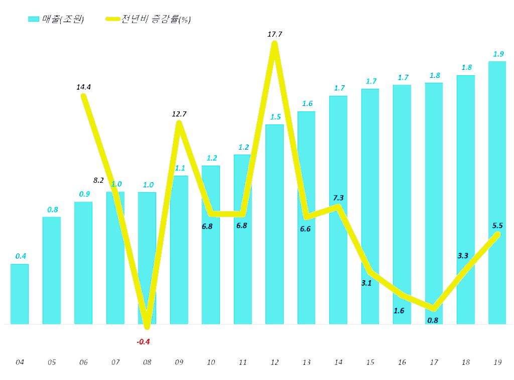 연도별 한국 영화 매출액 증가 추이(2004년 ~ 2019년), Graph by Happist