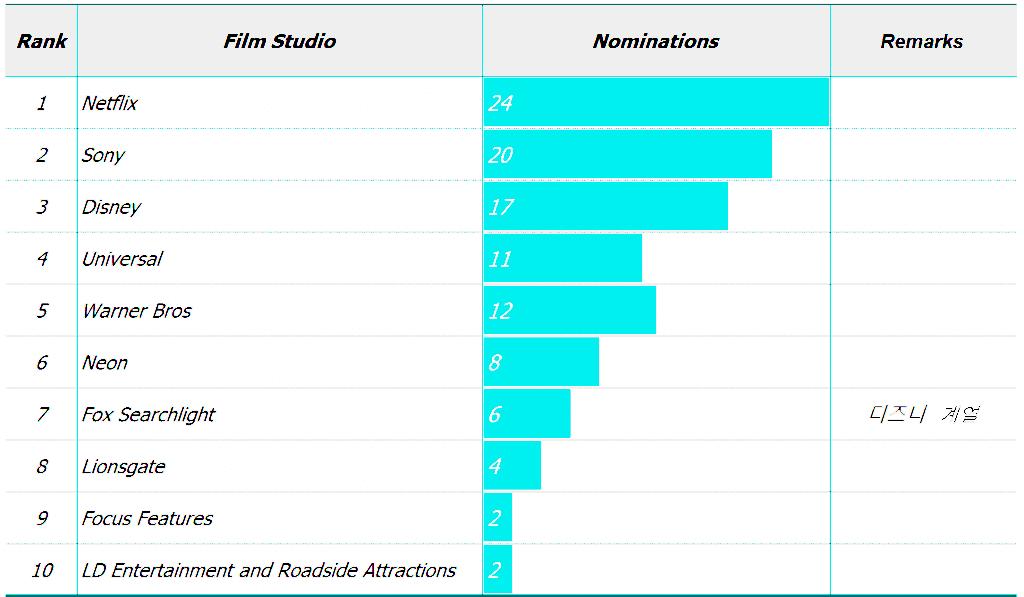 오스카상 후보 배출 영화 스튜디오 순위, Oscars Nominations