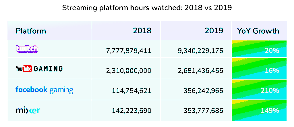 인터넷 생방송 플랫폼별 이용시간 증가 현황, Graph by StreamElements & ARSENAL.png