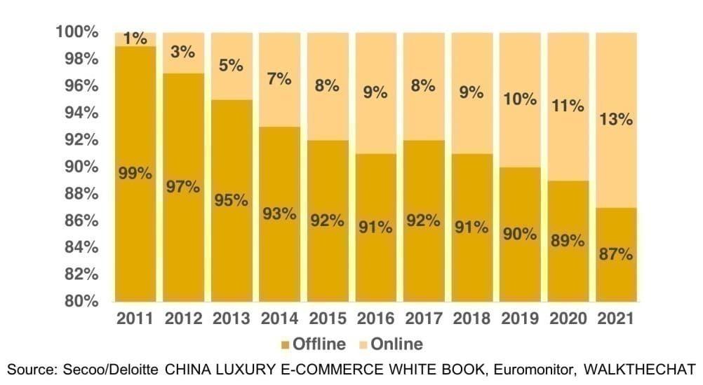 세계 명품 시장에서 중국 비중 변화 추이,  Graph by McKinsey