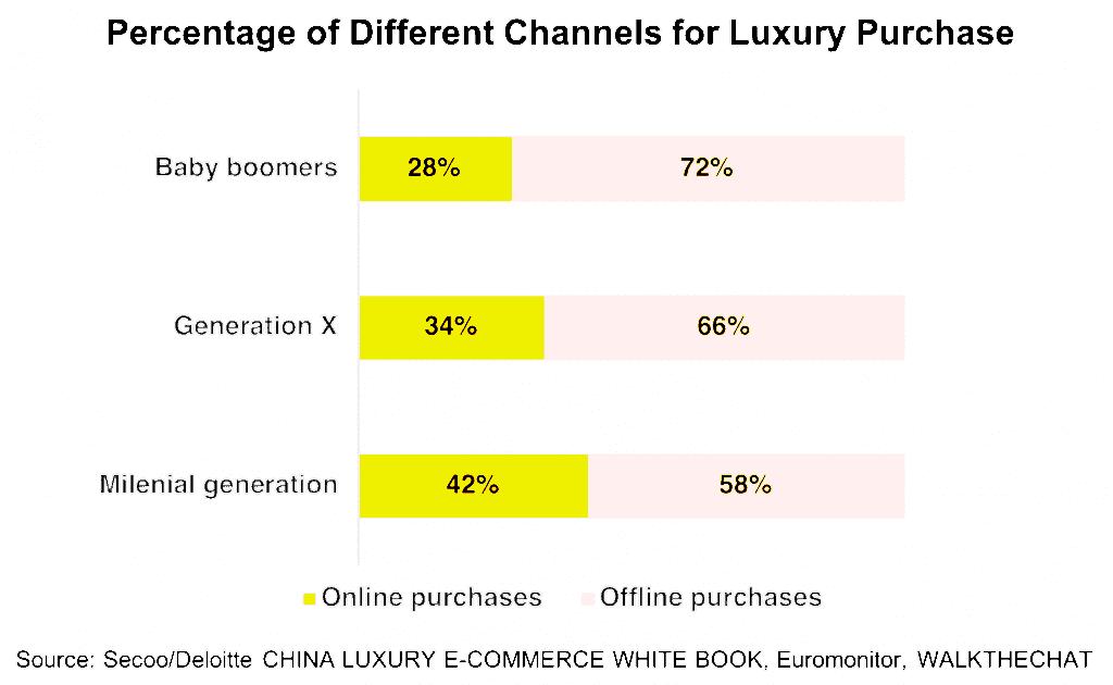 중국 세대별 명품 럭셔리 구입 선호 채널