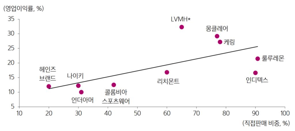 패션 의류 업체들의 직접 판매(D2C) 비중과 영업이익율간 상관 관계, Image from 삼성증권 보고서