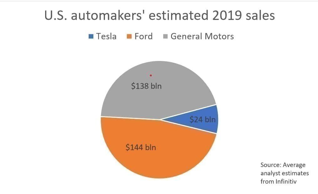 2019년 미국 자동차 회사별 매출액 예측 Expected Sales