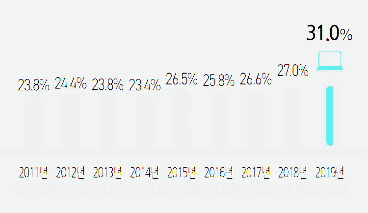 2019년 미디어패널조사, 노트북 PC 보유율 추이, Graph by 정보통신정책연구원
