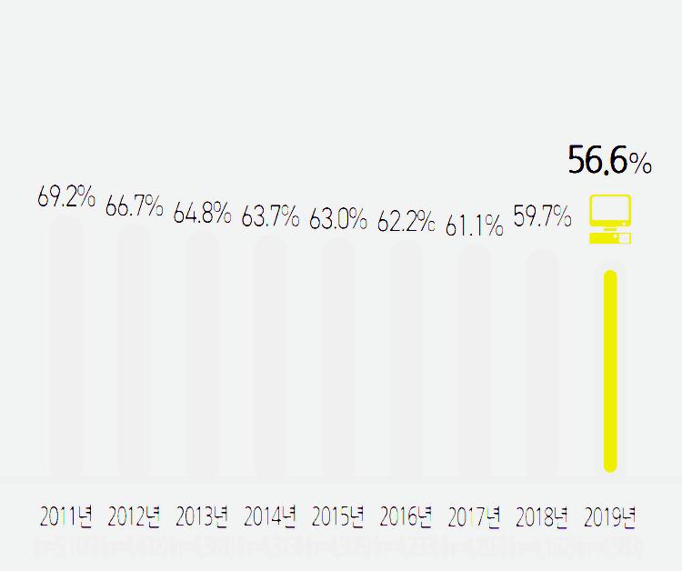 2019년 미디어패널조사, 뎃크탑 PC 보유율 추이, Graph by 정보통신정책연구원