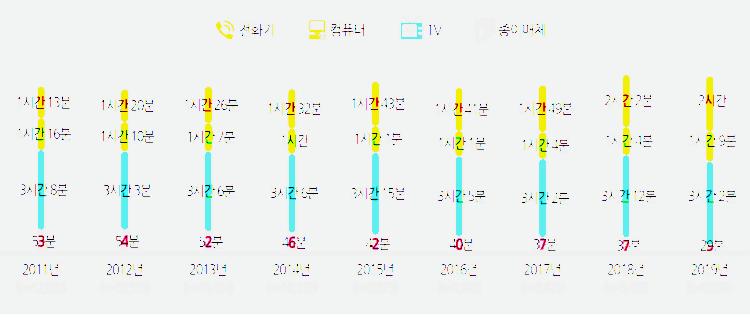 2019년 미디어패널조사, 매체별 이용시간 추이, Graph by 정보통신정책연구원