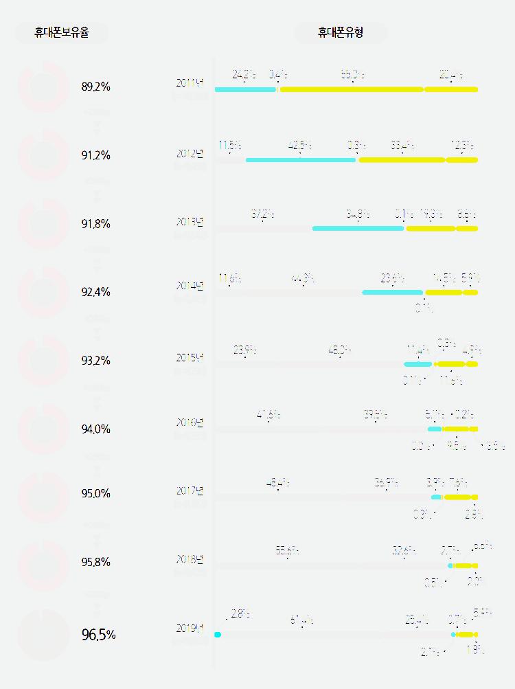 2019년 미디어패널조사, 스마트폰을 비롯한 핸드폰 보유율 추이, Graph by 정보통신정책연구원