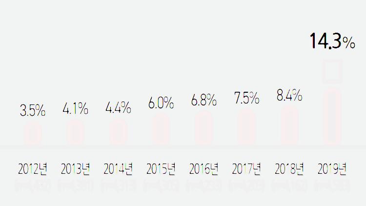 2019년 미디어패널조사, 태블릿 PC 보유율 추이, Graph by 정보통신정책연구원
