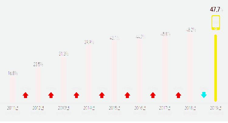 2019년 미디어패널조사, SNS 사용율 추이, Graph by 정보통신정책연구원