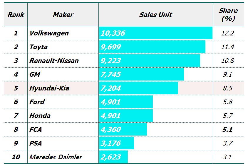 2019년 세계 자동차 업체별 판매량 및 점유율,  Data from Focus2Move, Graph by Happist