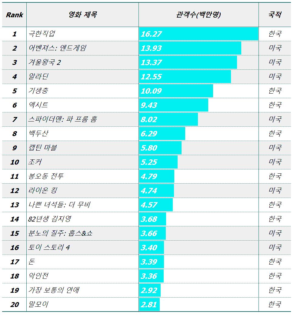 2019년 한국 영화 박스오피스 순위, Graph by Happist
