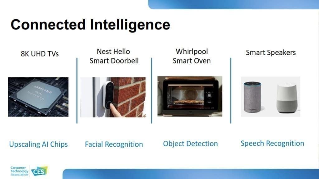 CES 2020 소비자 기술 트렌드, 다양한  컨넥티드 디바이스 출시 및 사용, Connected Intelligence
