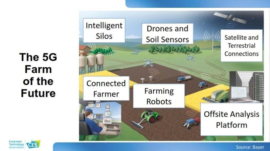 CES 2020 소비자 기술 트렌드, 5G로 운영되는 농장, The 5G Farm of the Future