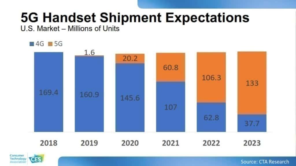 CES 2020 소비자 기술 트렌드, 5G 확산 예측, 5G Handset Shipment Expectations