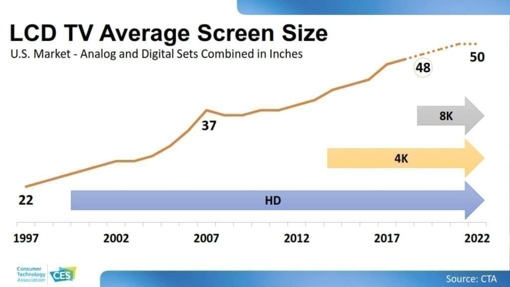 CES 2020 소비자 기술 트렌드, LCD TV 크기는 점점 더 커지고 있다, LCD TV Average Screen Size
