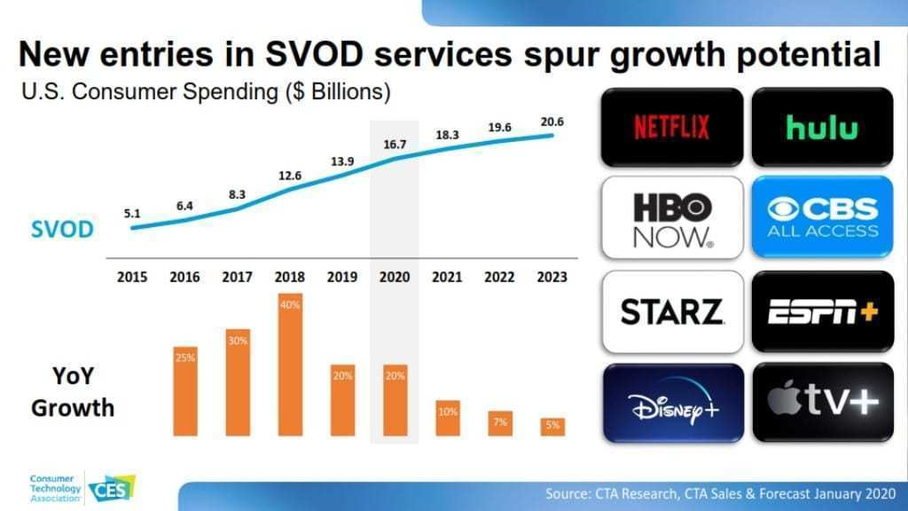 CES 2020 소비자 기술 트렌드, SVOD 시장에 신규 참입ㅈ자 증가로 시장이 커지고 있다, New entries in SVOD services spur growth potential