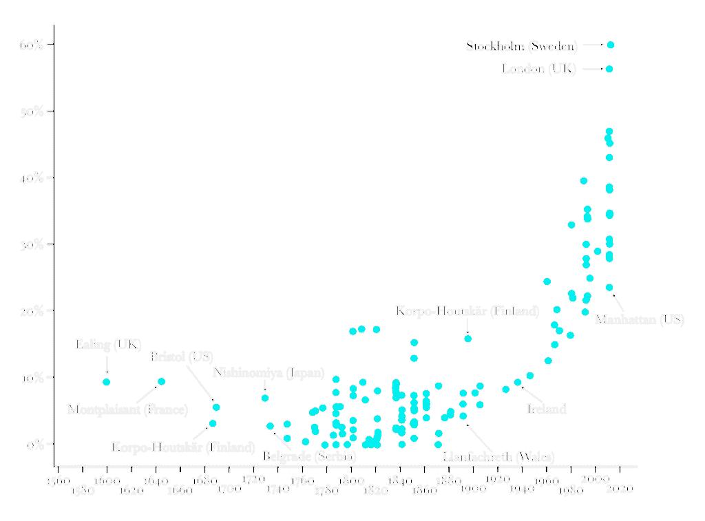 글로벌 1인가구 비중의 역사적 트렌드, historical one person households, Source from Snell(2017), Graph Our World in Data