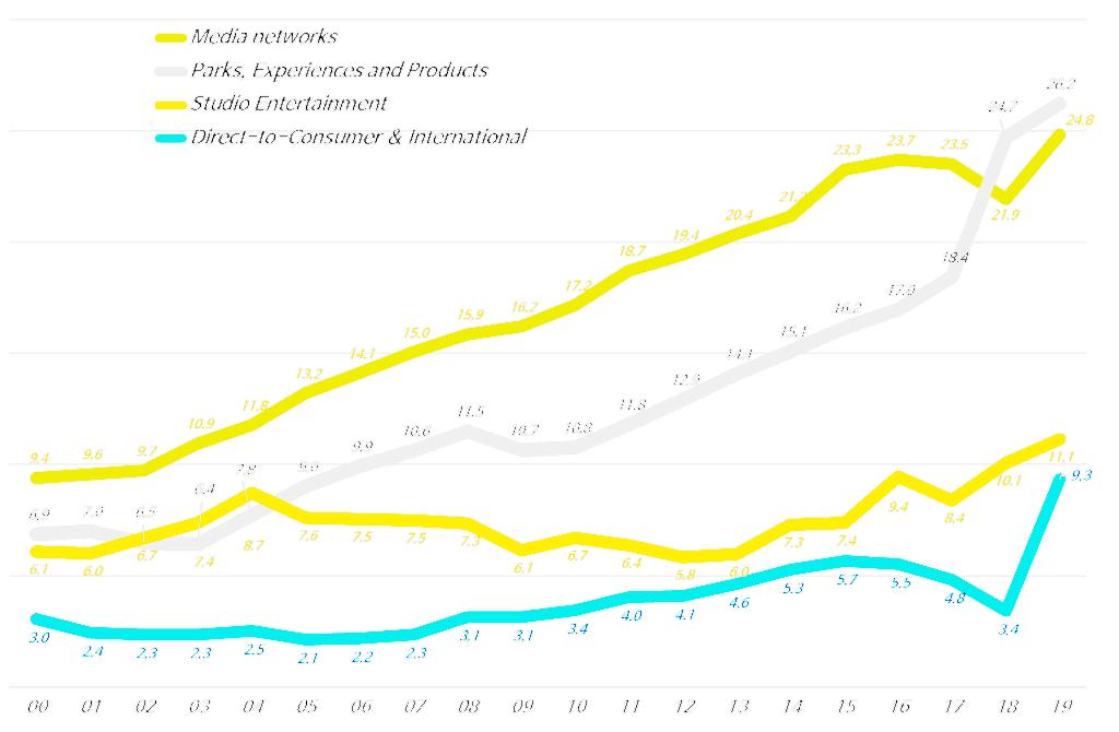 디즈니 사업부별 연도별 매출 추이(2000년 ~ 2019년, 회계년도 기준), Graph by Happist